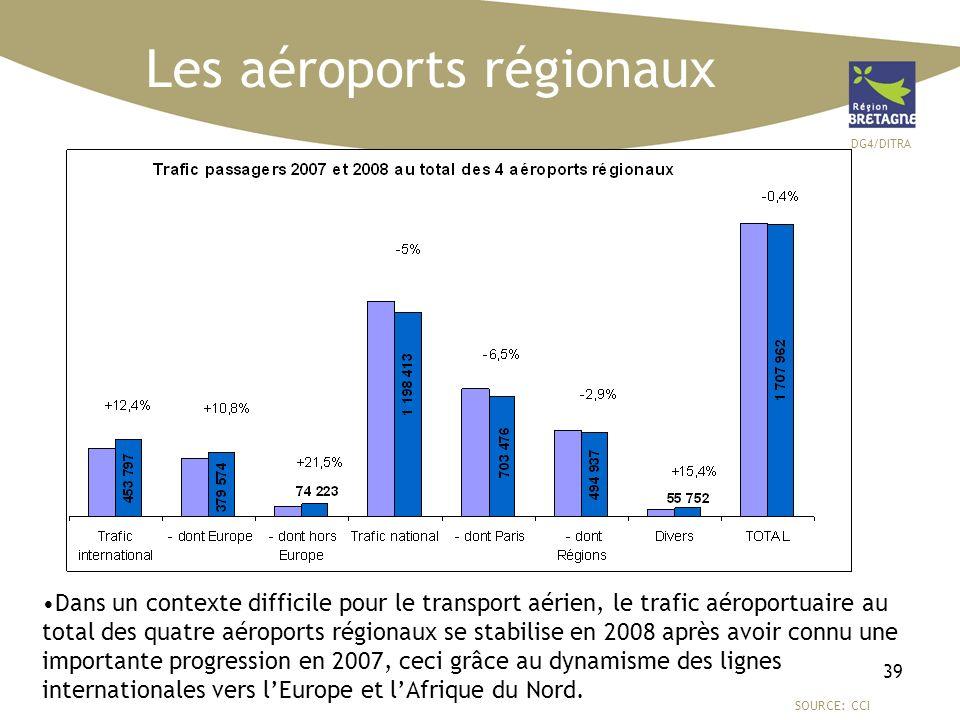 DG4/DITRA 39 Les aéroports régionaux SOURCE: CCI Dans un contexte difficile pour le transport aérien, le trafic aéroportuaire au total des quatre aéro