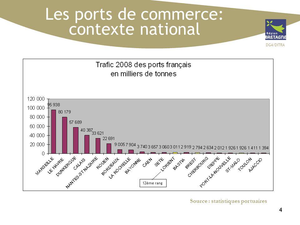 DG4/DITRA 45 LAEROPORT DE BREST SOURCE: ORTB 2007 Un trafic fret essentiellement camionné, en progression de +4.5% +0.8% +15.6%