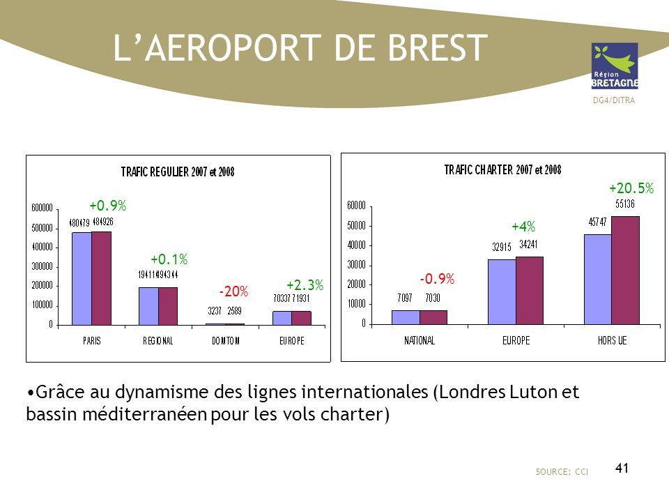 DG4/DITRA 41 LAEROPORT DE BREST SOURCE: CCI Grâce au dynamisme des lignes internationales (Londres Luton et bassin méditerranéen pour les vols charter) +0.9% +0.1% +2.3% -0.9% +4% +20.5% -20%