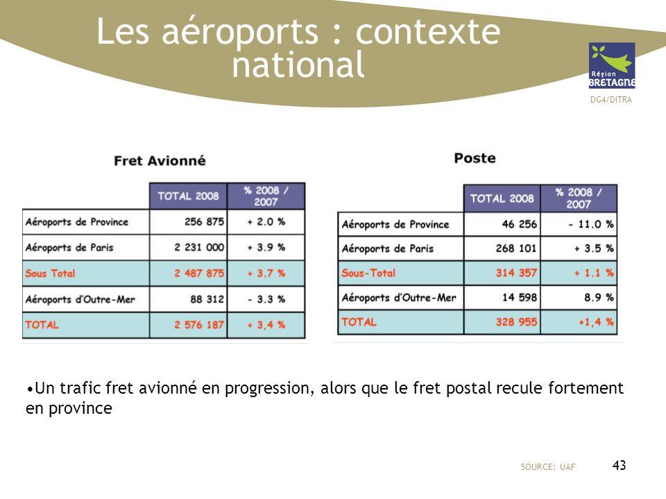 DG4/DITRA 43 Les aéroports : contexte national SOURCE: UAF Un trafic fret avionné en progression, alors que le fret postal recule fortement en provinc