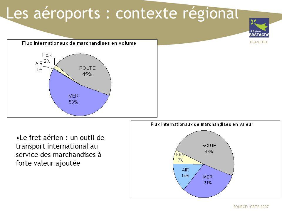DG4/DITRA 44 Les aéroports : contexte régional SOURCE: ORTB 2007 Le fret aérien : un outil de transport international au service des marchandises à fo