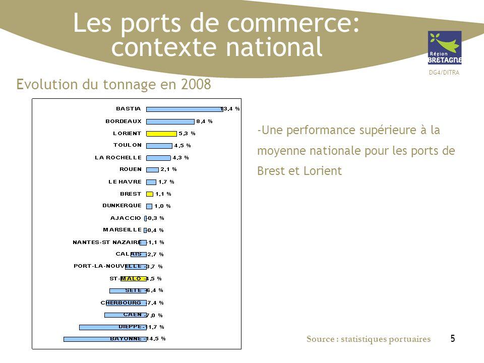 DG4/DITRA 5 Evolution du tonnage en 2008 -Une performance supérieure à la moyenne nationale pour les ports de Brest et Lorient Les ports de commerce: contexte national Source : statistiques portuaires