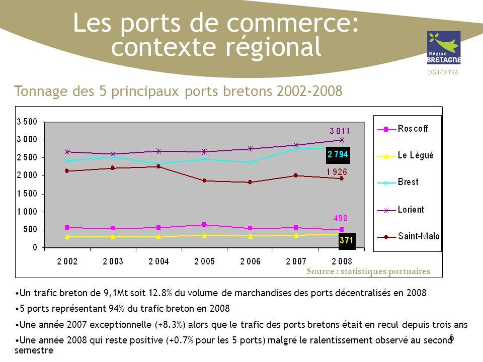DG4/DITRA 6 Les ports de commerce: contexte régional Un trafic breton de 9,1Mt soit 12.8% du volume de marchandises des ports décentralisés en 2008 5 ports représentant 94% du trafic breton en 2008 Une année 2007 exceptionnelle (+8.3%) alors que le trafic des ports bretons était en recul depuis trois ans Une année 2008 qui reste positive (+0.7% pour les 5 ports) malgré le ralentissement observé au second semestre Tonnage des 5 principaux ports bretons 2002-2008 Source : statistiques portuaires