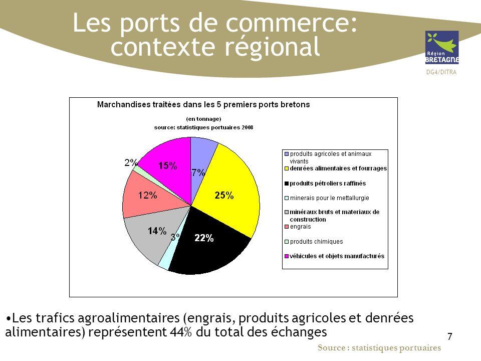 DG4/DITRA 7 Les ports de commerce: contexte régional Les trafics agroalimentaires (engrais, produits agricoles et denrées alimentaires) représentent 4