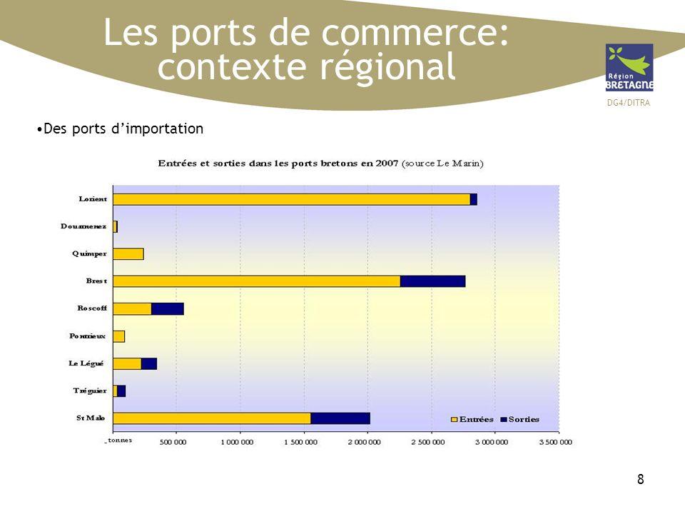 DG4/DITRA 39 Les aéroports régionaux SOURCE: CCI Dans un contexte difficile pour le transport aérien, le trafic aéroportuaire au total des quatre aéroports régionaux se stabilise en 2008 après avoir connu une importante progression en 2007, ceci grâce au dynamisme des lignes internationales vers lEurope et lAfrique du Nord.