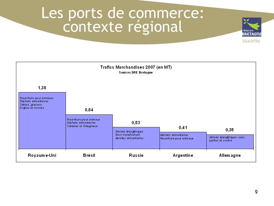 DG4/DITRA 30 Le contexte: lactivité réparation navale dans les ports régionaux BREST LORIENT SAINT-MALO +21.2% +12% +13.3% Brest reste le 1er site français de réparation navale civile, en terme de volume taxable et dispose dune clientèle internationale (84% des navires sont étrangers) En nombre de navires, total quais+formes 63 263 111