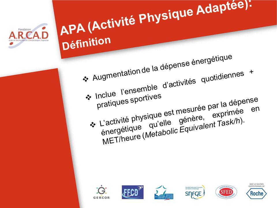 APA (Activité Physique Adaptée): Définition Augmentation de la dépense énergétique Inclue lensemble dactivités quotidiennes + pratiques sportives Lact
