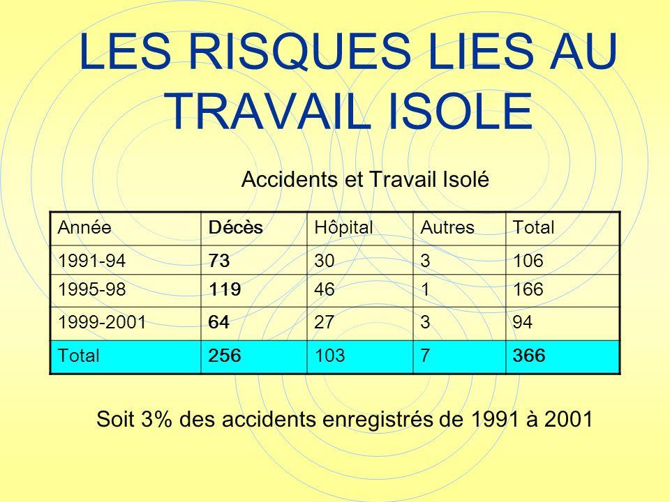 AnnéeDécèsHôpitalAutresTotal 1991-9473303106 1995-98119461166 1999-20016427394 Total2561037366 Soit 3% des accidents enregistrés de 1991 à 2001 Accide