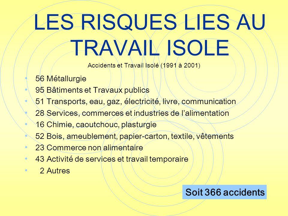 56 Métallurgie 95 Bâtiments et Travaux publics 51 Transports, eau, gaz, électricité, livre, communication 28 Services, commerces et industries de lali