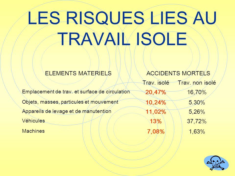 ELEMENTS MATERIELSACCIDENTS MORTELS Trav. isoléTrav. non isolé Emplacement de trav. et surface de circulation 20,47%16,70% Objets, masses, particules