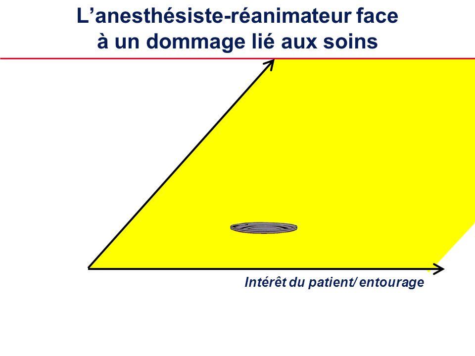 Intérêt du patient/ entourage Lanesthésiste-réanimateur face à un dommage lié aux soins