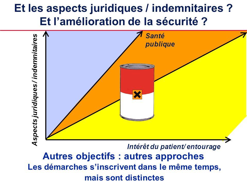 Santé publique Aspects juridiques / indemnitaires Intérêt du patient/ entourage Et les aspects juridiques / indemnitaires ? Et lamélioration de la séc