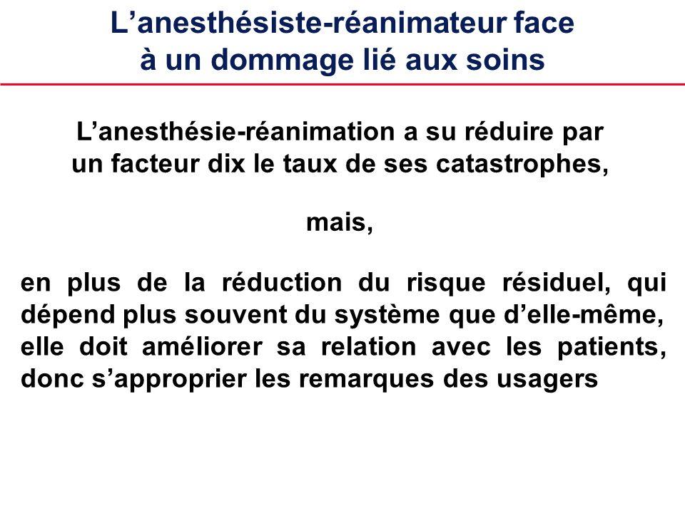 Lanesthésiste-réanimateur face à un dommage lié aux soins Lanesthésie-réanimation a su réduire par un facteur dix le taux de ses catastrophes, en plus