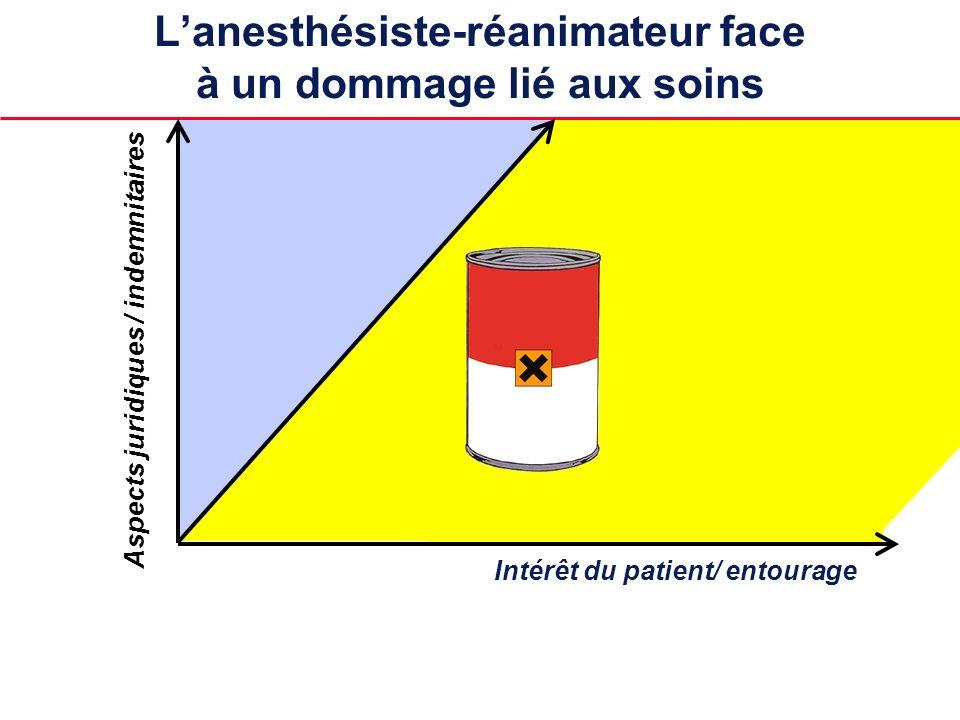 Intérêt du patient/ entourage Lanesthésiste-réanimateur face à un dommage lié aux soins Aspects juridiques / indemnitaires