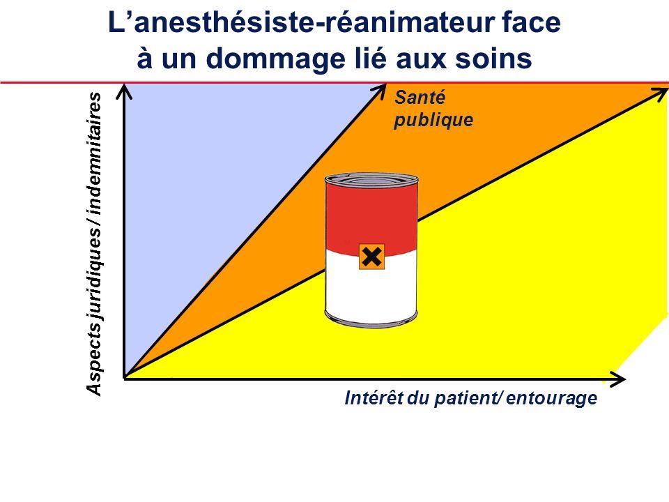 Santé publique Aspects juridiques / indemnitaires Intérêt du patient/ entourage Lanesthésiste-réanimateur face à un dommage lié aux soins