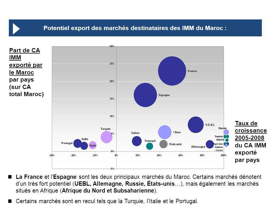 Identification et développement de loffre exportable des entreprises du secteur des IMM – support de présentation La France et lEspagne sont les deux principaux marchés du Maroc.