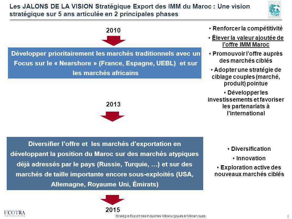 6 Les JALONS DE LA VISION Stratégique Export des IMM du Maroc : Une vision stratégique sur 5 ans articulée en 2 principales phases Stratégie Export des Industries Métallurgiques et Mécaniques Diversifier loffre et les marchés dexportation en développant la position du Maroc sur des marchés atypiques déjà adressés par le pays (Russie, Turquie, …) et sur des marchés de taille importante encore sous-exploités (USA, Allemagne, Royaume Uni, Émirats) Développer prioritairement les marchés traditionnels avec un Focus sur le « Nearshore » (France, Espagne, UEBL) et sur les marchés africains Renforcer la compétitivité Élever la valeur ajoutée de loffre IMM Maroc Promouvoir loffre auprès des marchés ciblés Adopter une stratégie de ciblage couples (marché, produit) pointue Développer les investissements et favoriser les partenariats à linternational Diversification Innovation Exploration active des nouveaux marchés ciblés 2010 2013 2015