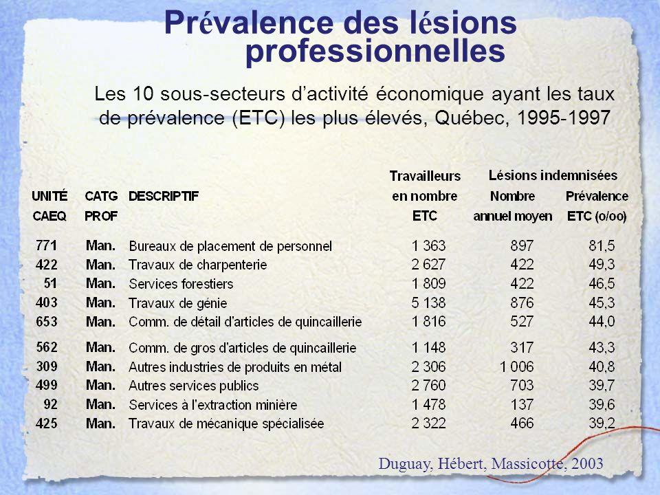 Les 10 sous-secteurs dactivité économique ayant les taux de prévalence (ETC) les plus élevés, Québec, 1995-1997 Pr é valence des l é sions professionn