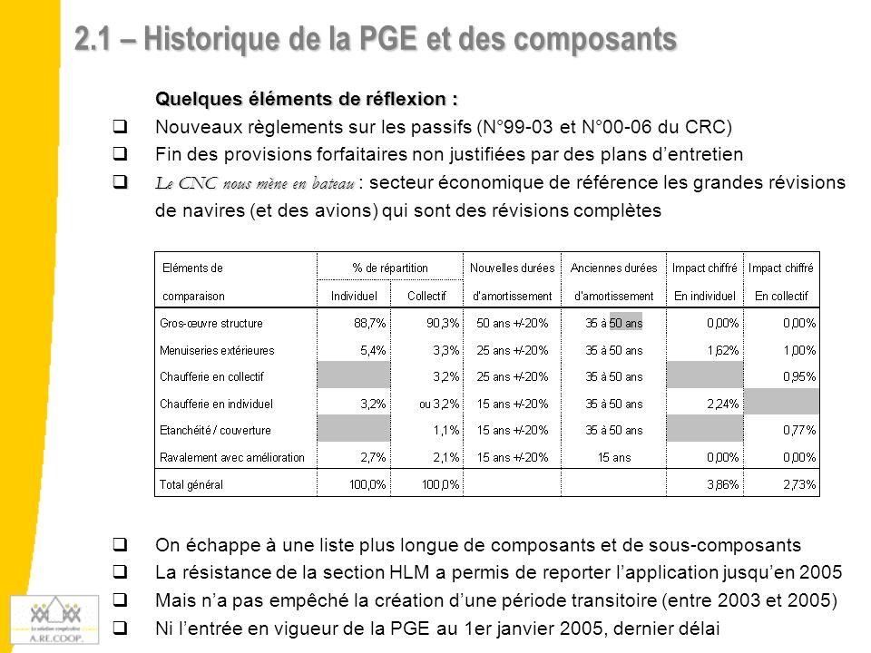 2.1 – Historique de la PGE et des composants Quelques éléments de réflexion : Nouveaux règlements sur les passifs (N°99-03 et N°00-06 du CRC) Fin des