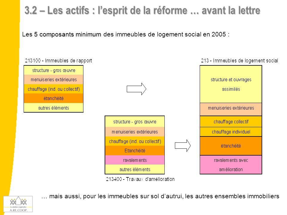 3.2 – Les actifs : lesprit de la réforme … avant la lettre … mais aussi, pour les immeubles sur sol dautrui, les autres ensembles immobiliers 5 compos