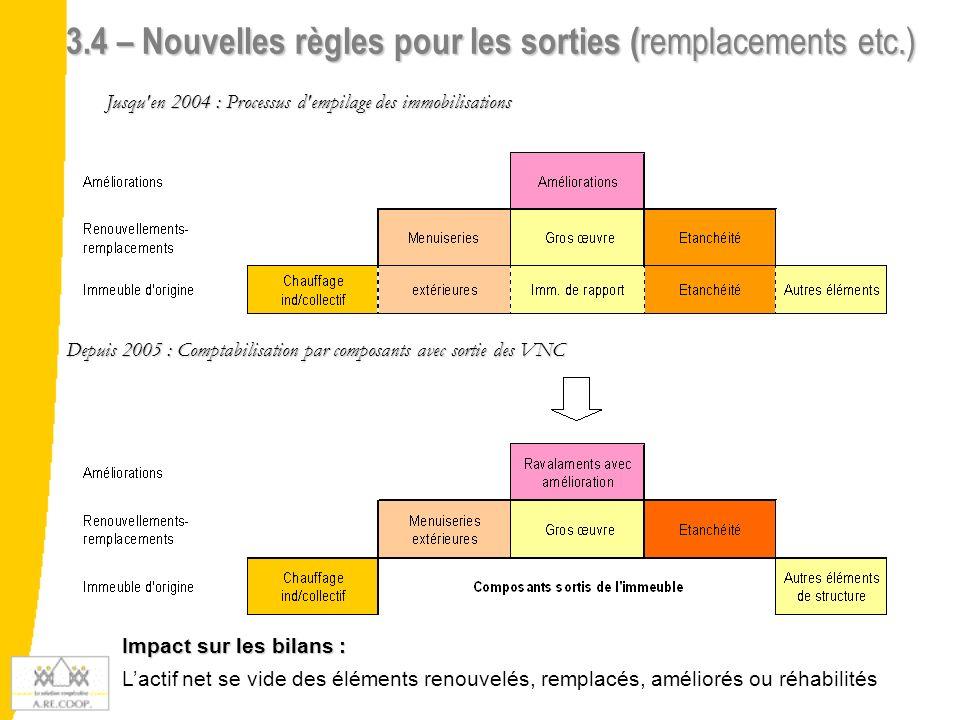 3.4 – Nouvelles règles pour les sorties ( remplacements etc.) Jusqu'en 2004 : Processus d'empilage des immobilisations Depuis 2005 : Comptabilisation