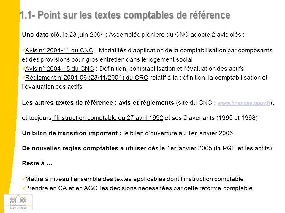 1.1- Point sur les textes comptables de référence Une date clé, le 23 juin 2004 : Assemblée plénière du CNC adopte 2 avis clés : Avis n° 2004-11 du CNC : Modalités dapplication de la comptabilisation par composants et des provisions pour gros entretien dans le logement social Avis n° 2004-15 du CNC : Définition, comptabilisation et lévaluation des actifs Règlement n°2004-06 (23/11/2004) du CRC relatif à la définition, la comptabilisation et lévaluation des actifs www.finances.gouv.fr www.finances.gouv.fr Les autres textes de référence : avis et règlements (site du CNC : www.finances.gouv.fr) : www.finances.gouv.fr et toujours lInstruction comptable du 27 avril 1992 et ses 2 avenants (1995 et 1998) Un bilan de transition important : le bilan douverture au 1er janvier 2005 De nouvelles règles comptables à utiliser dès le 1er janvier 2005 (la PGE et les actifs) Reste à … Mettre à niveau lensemble des textes applicables dont linstruction comptable Prendre en CA et en AGO les décisions nécessitées par cette réforme comptable