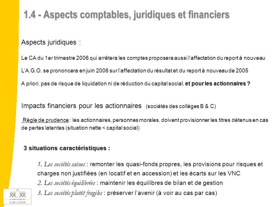1.4 - Aspects comptables, juridiques et financiers Aspects juridiques : Le CA du 1er trimestre 2006 qui arrêtera les comptes proposera aussi laffectat