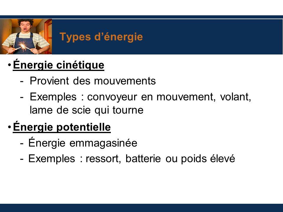 Types dénergie Énergie cinétique -Provient des mouvements -Exemples : convoyeur en mouvement, volant, lame de scie qui tourne Énergie potentielle - Én
