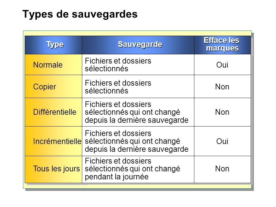 Types de sauvegardes TypeTypeSauvegardeSauvegarde Efface les marques Normale Fichiers et dossiers sélectionnés Oui Copier Fichiers et dossiers sélecti