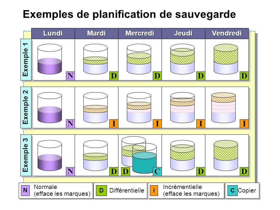 Exemples de planification de sauvegarde Normale (efface les marques) N Incrémentielle (efface les marques) I Différentielle D Copier C LundiLundiMardi