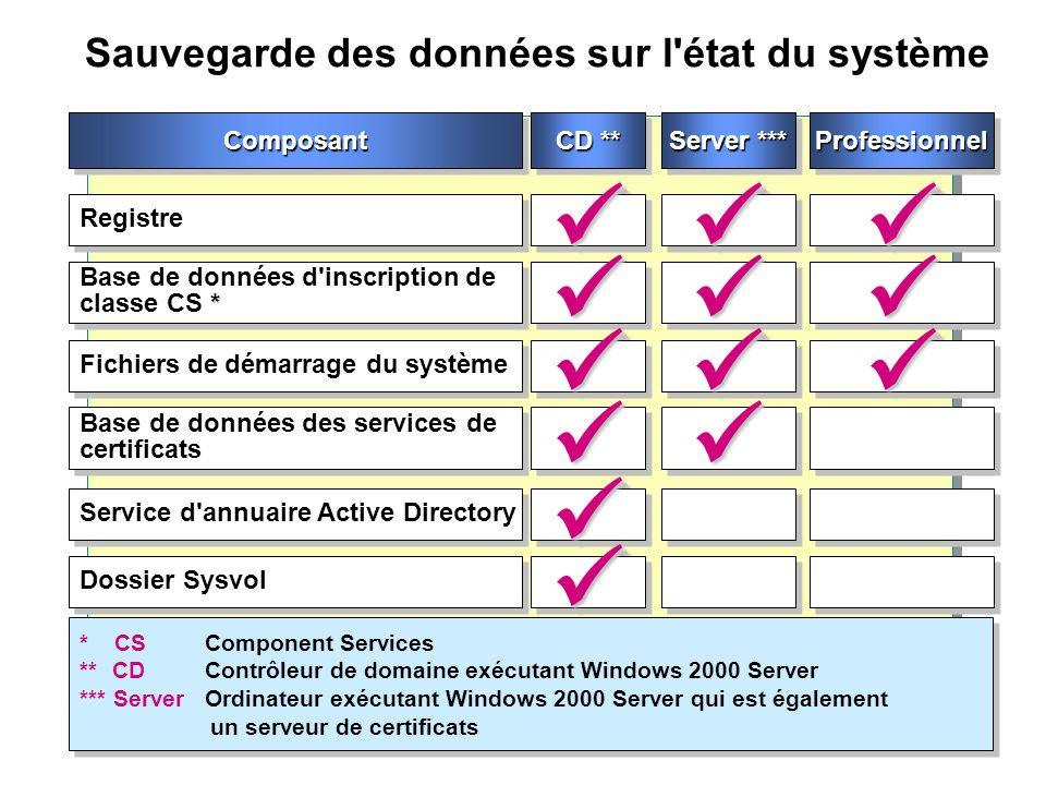 Sauvegarde des données sur l'état du système Registre * Base de données d'inscription de classe CS * Fichiers de démarrage du système Base de données