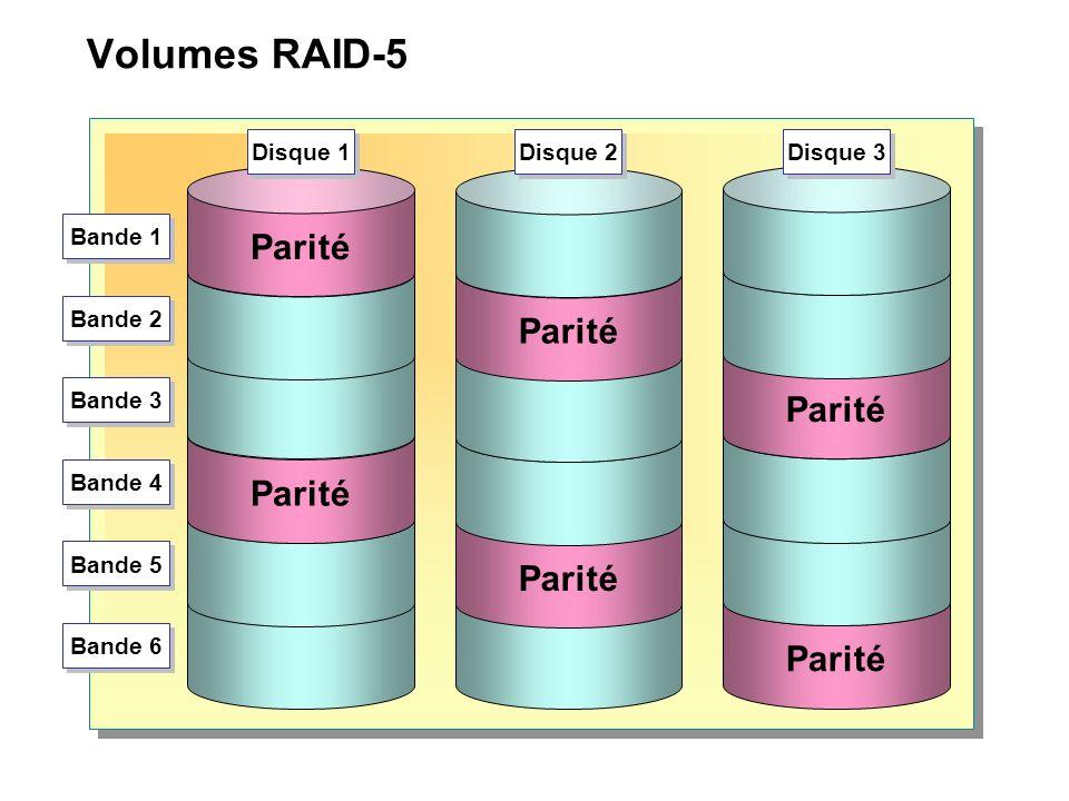 Volumes RAID-5 Parité Disque 1 Disque 2 Disque 3 Bande 1 Bande 2 Bande 3 Bande 4 Bande 5 Bande 6