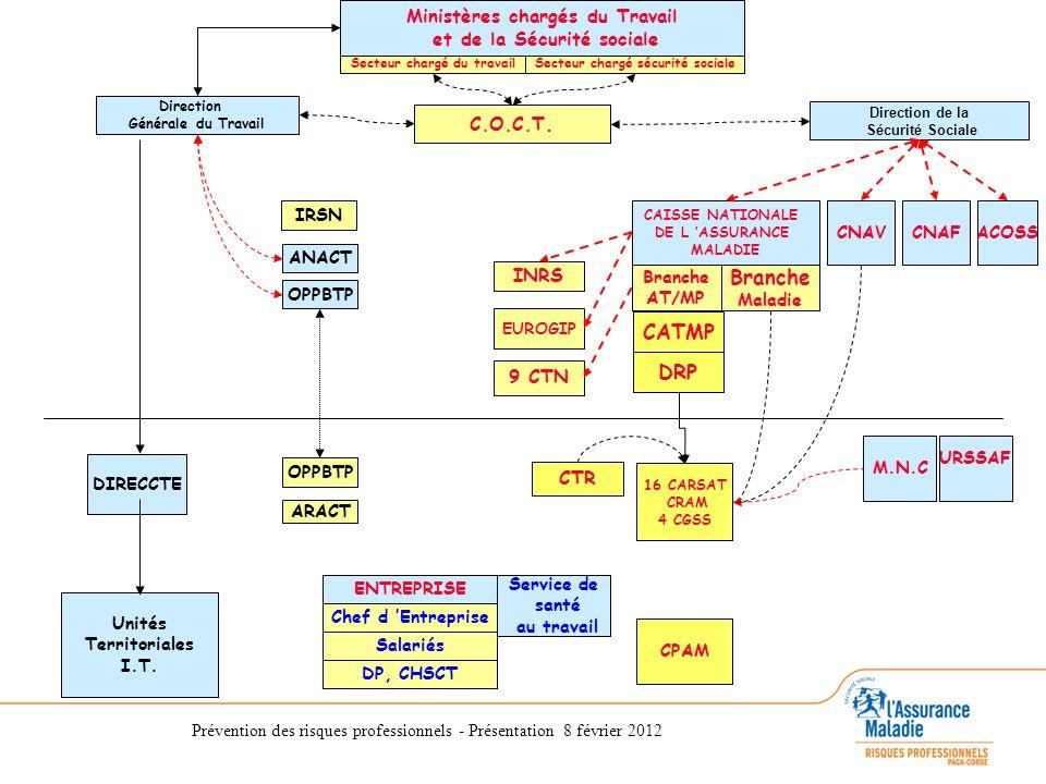 Prévention des risques professionnels - Présentation 8 février 2012 3 missions essentielles de la branche AT MP : - Prévenir les risques - Indemniser les victimes - Tarifer les entreprises