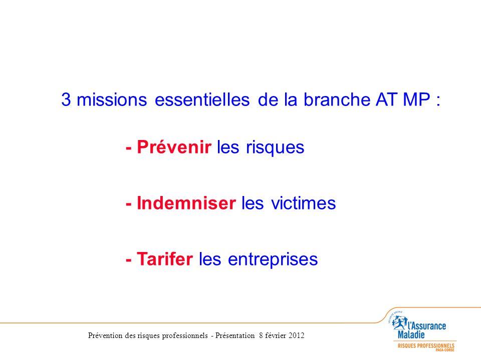 Prévention des risques professionnels - Présentation 8 février 2012 3 missions essentielles de la branche AT MP : - Prévenir les risques - Indemniser