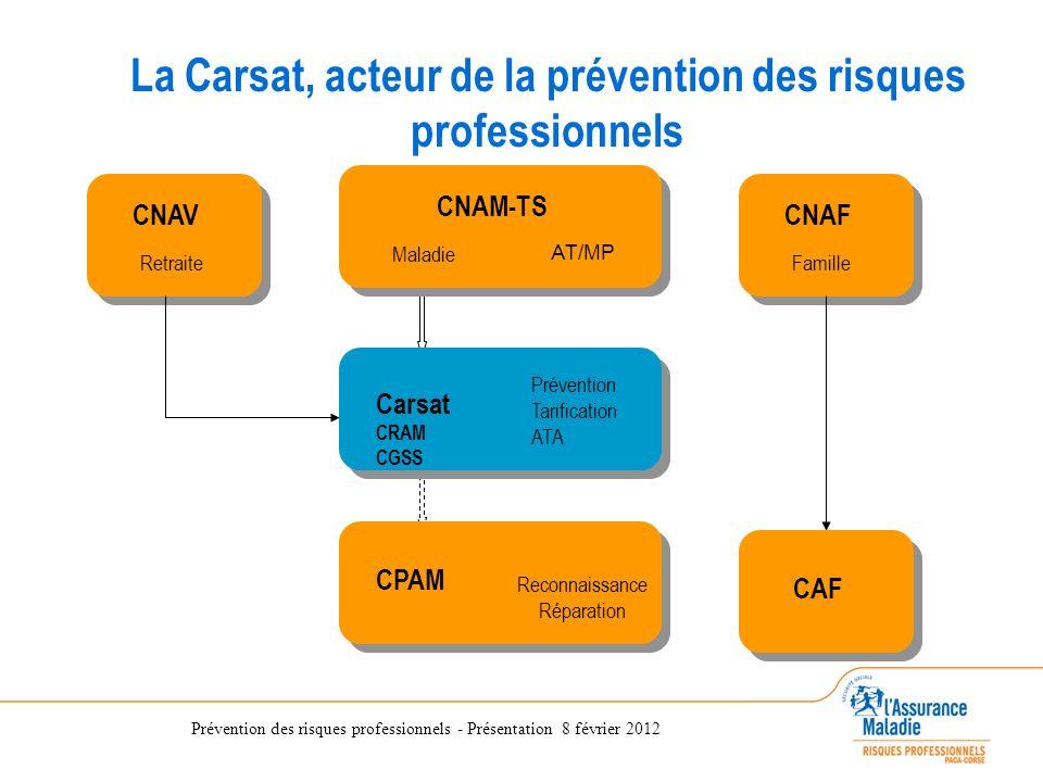 Prévention des risques professionnels - Présentation 8 février 2012 La Direction des Risques Professionnels de la CRAM du Sud-Est CNAV Retraite CAF CN