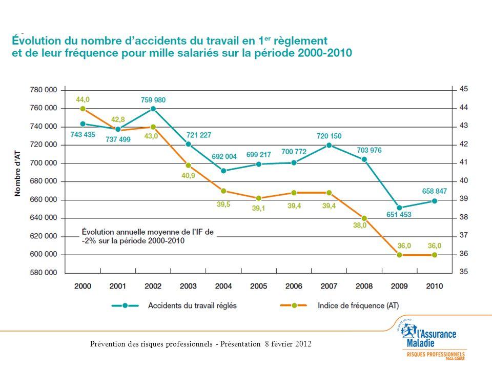 Quelques chiffres 2010 pour la France Répartition des accidents du travail : 34 % manutentions manuelles 25 % accidents de plain pied 11 % chutes de hauteur