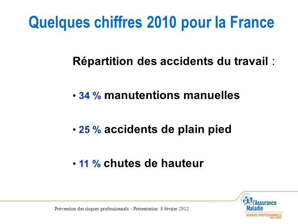 Quelques chiffres 2010 pour la France Répartition des accidents du travail : 34 % manutentions manuelles 25 % accidents de plain pied 11 % chutes de h