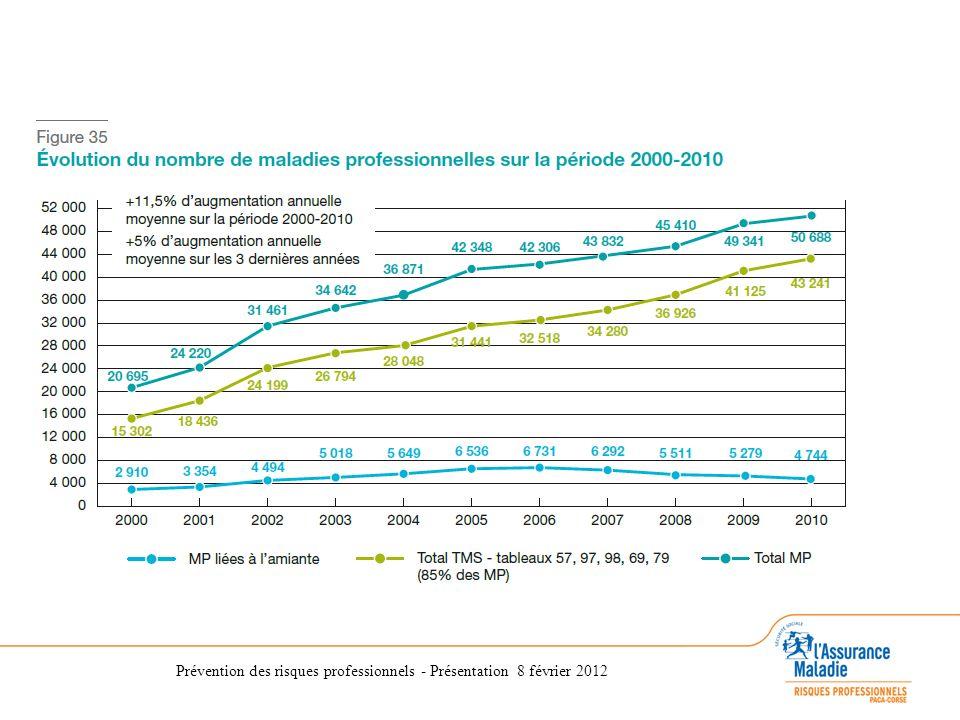 Prévention des risques professionnels - Présentation 8 février 2012