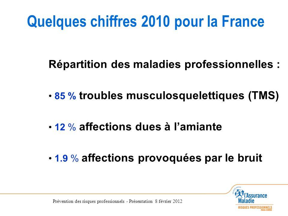 Prévention des risques professionnels - Présentation 8 février 2012 Quelques chiffres 2010 pour la France 85 % troubles musculosquelettiques (TMS) 12