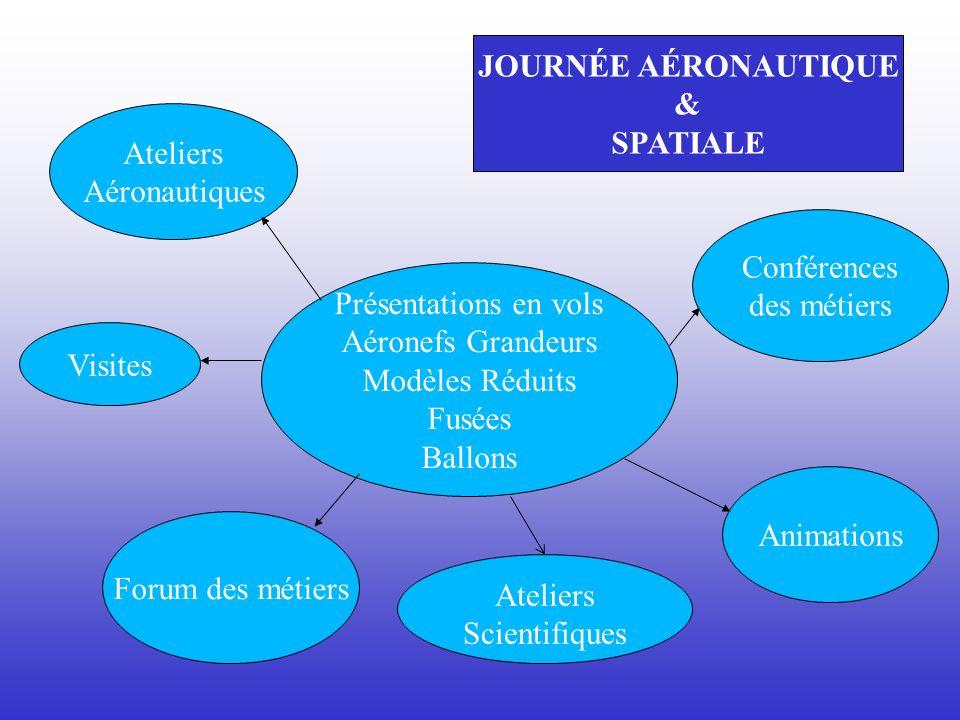 Ateliers Aéronautiques Conférences des métiers Forum des métiers Animations Présentations en vols Aéronefs Grandeurs Modèles Réduits Fusées Ballons JO