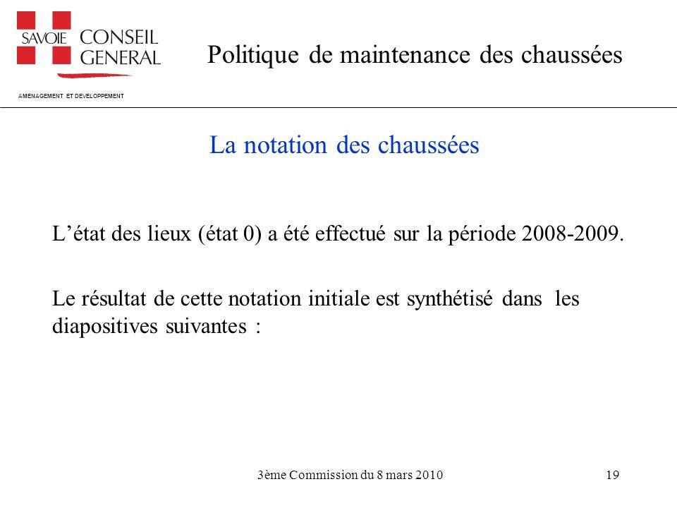 AMENAGEMENT ET DEVELOPPEMENT Politique de maintenance des chaussées 3ème Commission du 8 mars 201019 La notation des chaussées Létat des lieux (état 0) a été effectué sur la période 2008-2009.