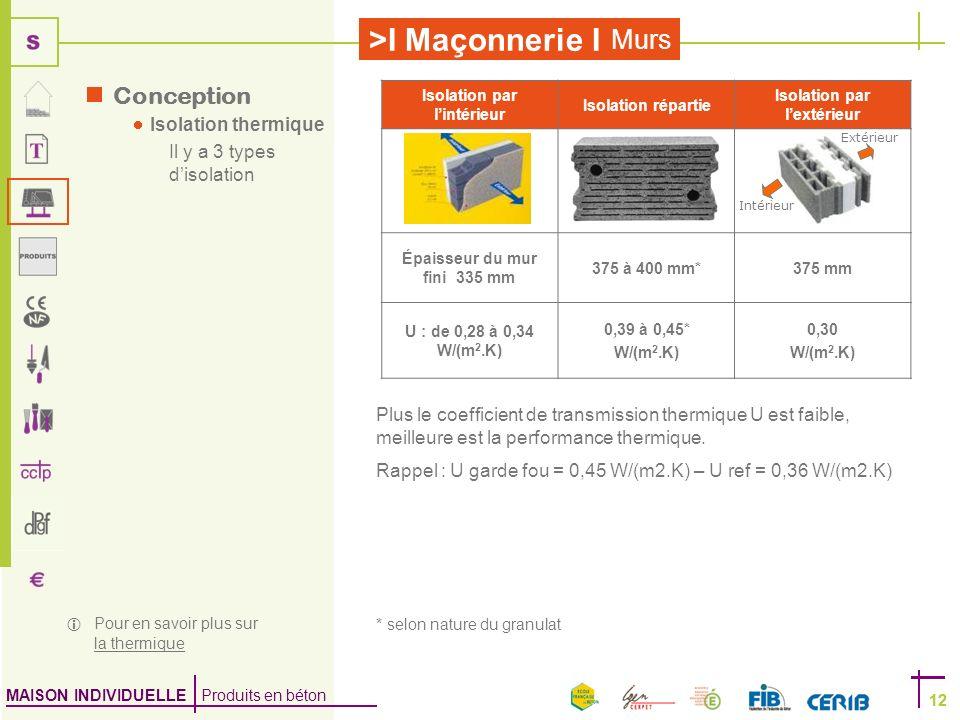MAISON INDIVIDUELLE Produits en béton >I Maçonnerie I 12 Murs 12 Isolation par lintérieur Isolation répartie Isolation par lextérieur Épaisseur du mur