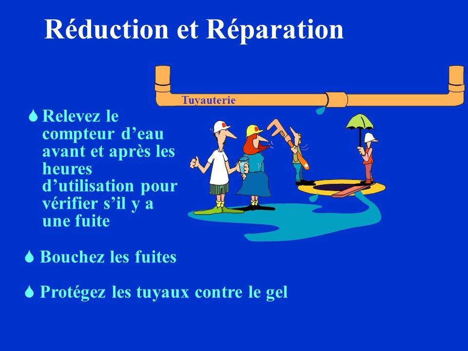 Réduction et Rénovation Machine à laver Lavez lorsque la machine est pleine Utilisez le cycle le plus court Ajustez le niveau de leau Lavez à leau tiè