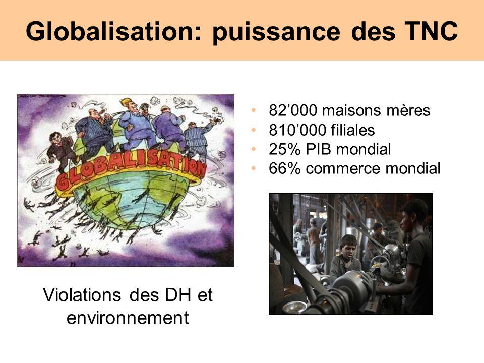 Globalisation: puissance des TNC 82000 maisons mères 810000 filiales 25% PIB mondial 66% commerce mondial Violations des DH et environnement