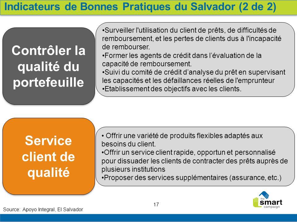 17 Service client de qualité Contrôler la qualité du portefeuille Surveiller l'utilisation du client de prêts, de difficultés de remboursement, et les