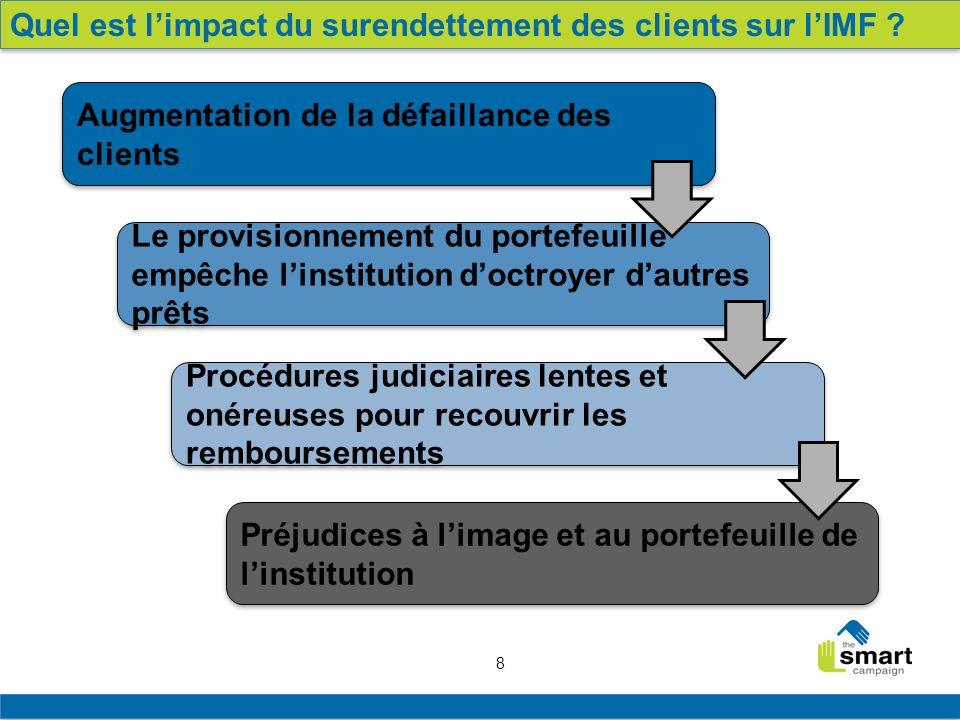 8 Quel est limpact du surendettement des clients sur lIMF ? Augmentation de la défaillance des clients Le provisionnement du portefeuille empêche lins