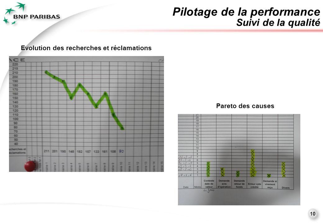 10 Pilotage de la performance Suivi de la qualité Evolution des recherches et réclamations Pareto des causes