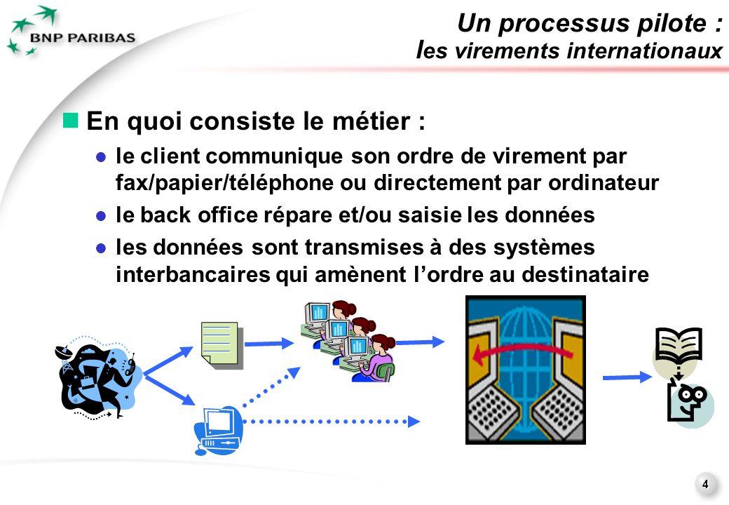 4 Un processus pilote : l es virements internationaux En quoi consiste le métier : le client communique son ordre de virement par fax/papier/téléphone ou directement par ordinateur le back office répare et/ou saisie les données les données sont transmises à des systèmes interbancaires qui amènent lordre au destinataire En quoi consiste le métier : le client communique son ordre de virement par fax/papier/téléphone ou directement par ordinateur le back office répare et/ou saisie les données les données sont transmises à des systèmes interbancaires qui amènent lordre au destinataire