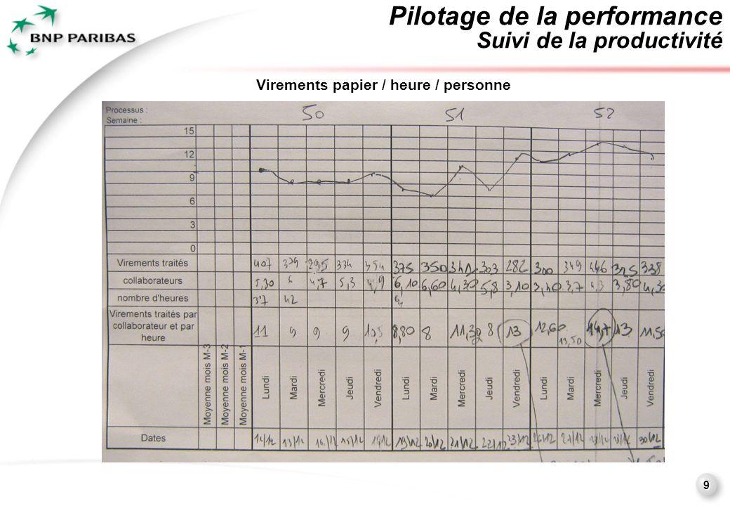 9 Pilotage de la performance Suivi de la productivité Virements papier / heure / personne