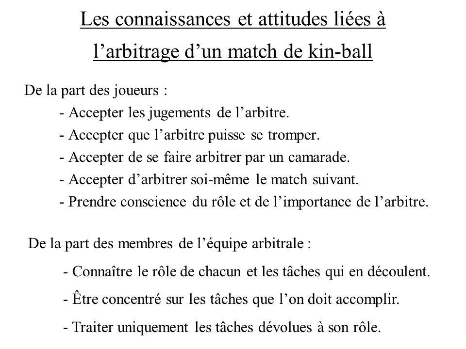 Les connaissances et attitudes liées à larbitrage dun match de kin-ball De la part des joueurs : - Accepter les jugements de larbitre. - Accepter que